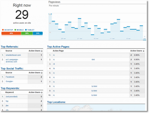 Google Analytics,網站分析,轉換率