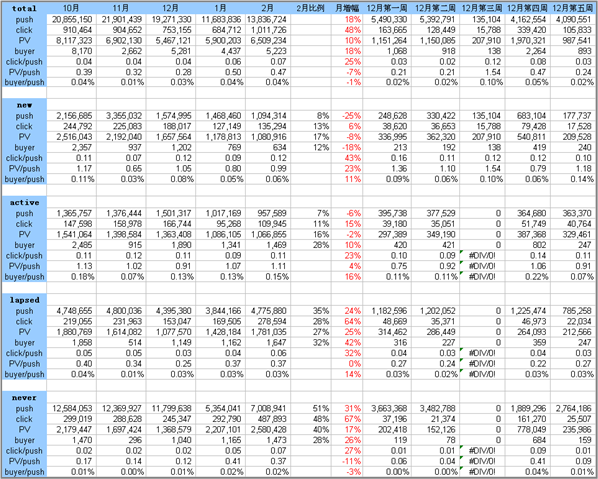 統計轉換率表格