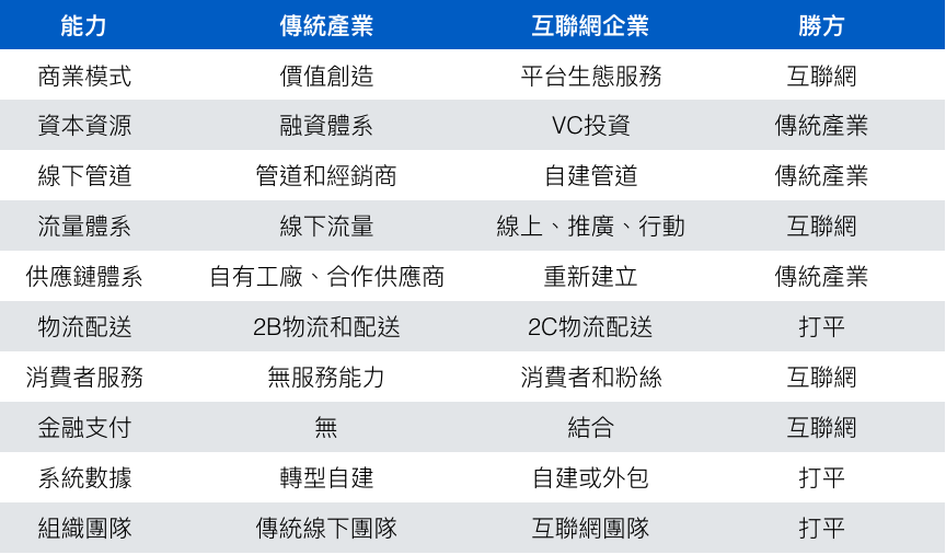 傳統企業VS互聯網企業-10大戰鬥能力對比
