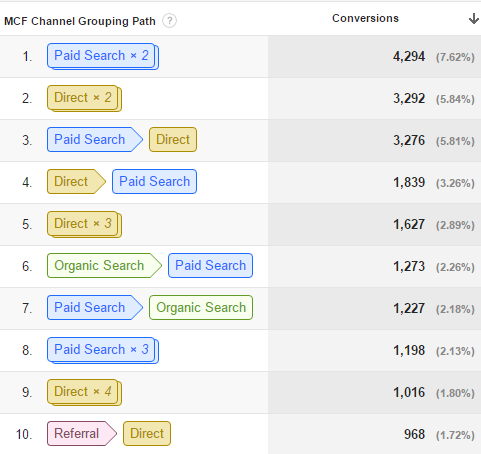 Google Analytics (GA)裡的Multi-channel funnel