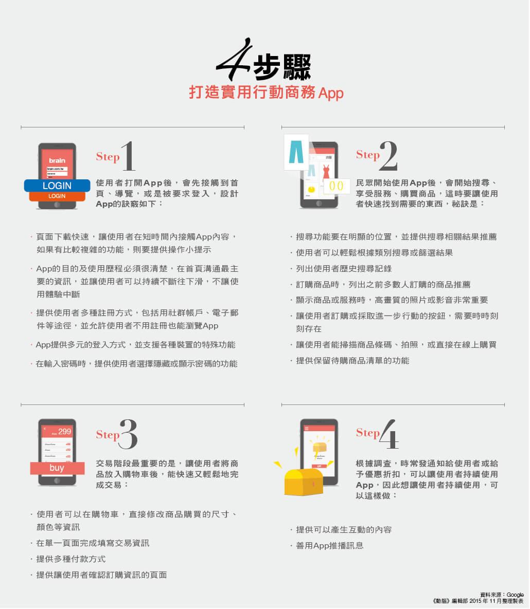 4步驟打造實用行動商務app