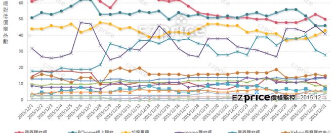 台灣17大B2C購物平台「汽機車週邊」價格力綜合表現