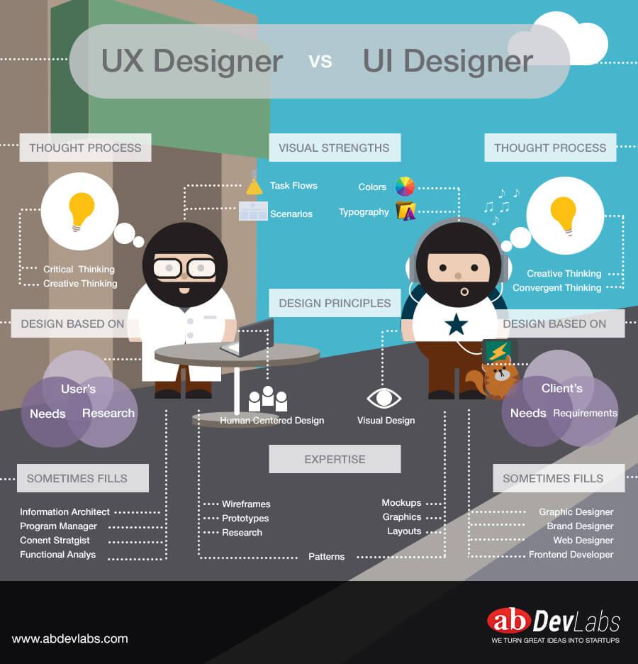 UI 與 UX 有什麼不同?