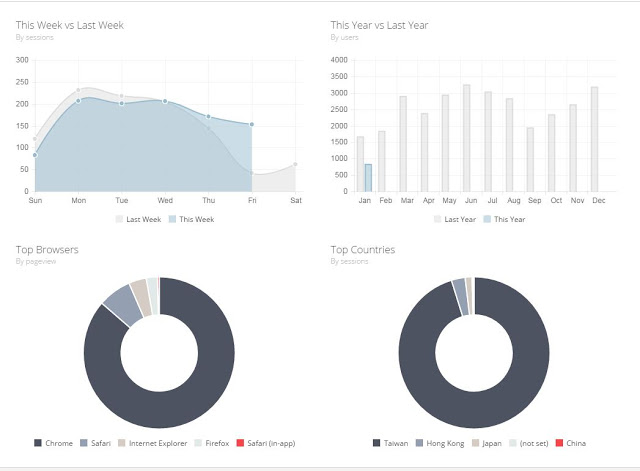 GA Demos & Tools Dashboard