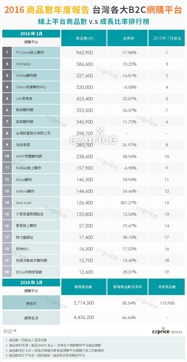 台灣前十大購物平台商品數排行榜-2016年1月
