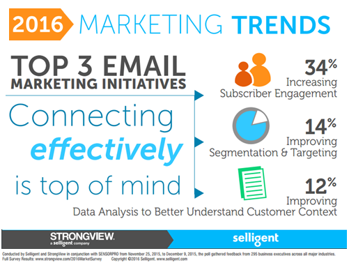 電子郵件行銷,Email 行銷,媒體