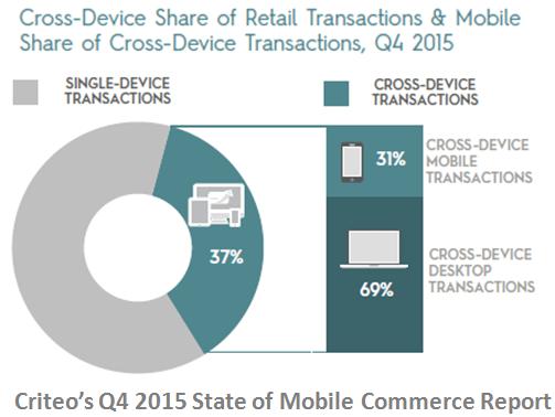 行動購物,電子商務,跨裝置