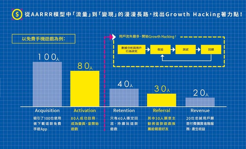 成長駭客,Growth Hacking,AARRR