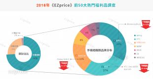 網購平台,福利品,EZprice