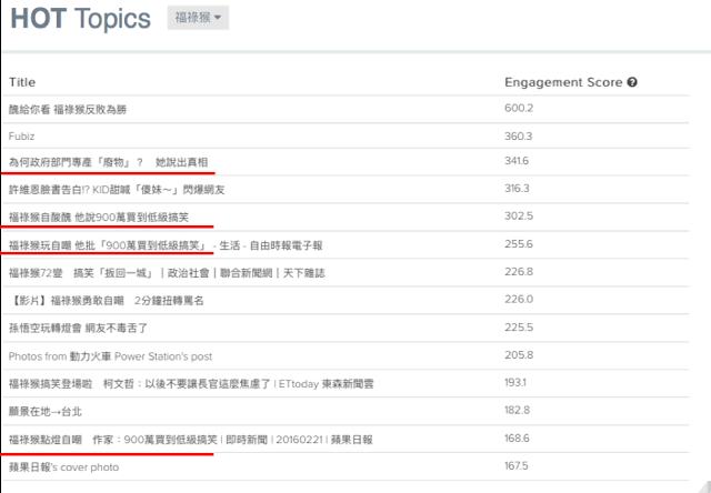 臉書,大數據,聲量,Qsearch
