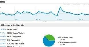 篩選器,Google Analytics,數據分析,網站分析