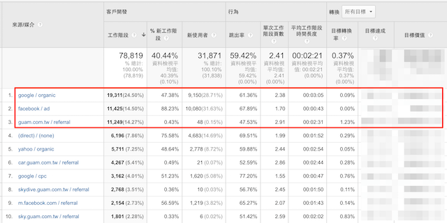 成長駭客,Google Analytics,網站分析