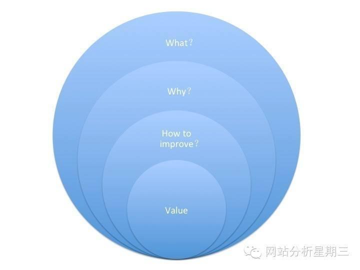 流量,分析,業務,轉化