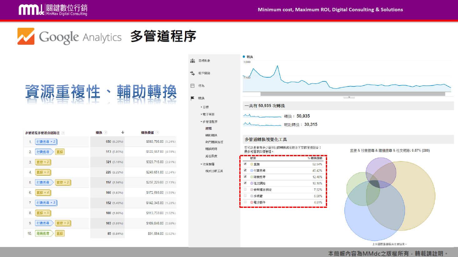 網站分析,Google Analytics,功勞歸屬