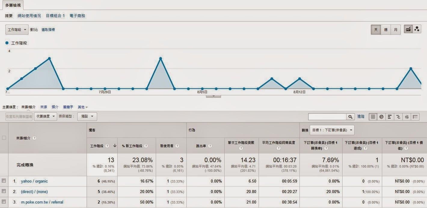 GA,Google Analytics,進階區隔,轉換目標,網站分析