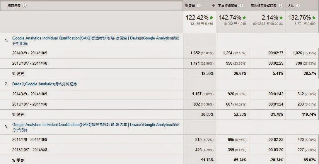 GA,Google Analytics,網站分析,進階區隔,內容行銷