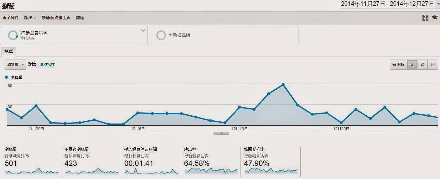 GA,進階區隔,Google Analytics,網站分析