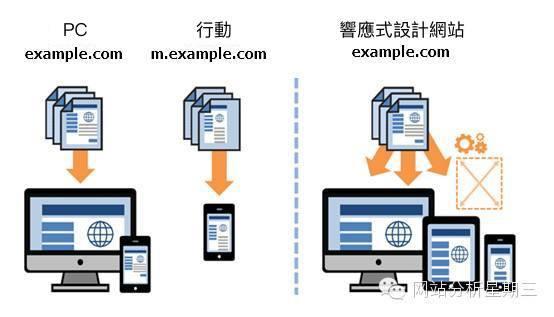 網站分析,行動分析,APP,數據分析