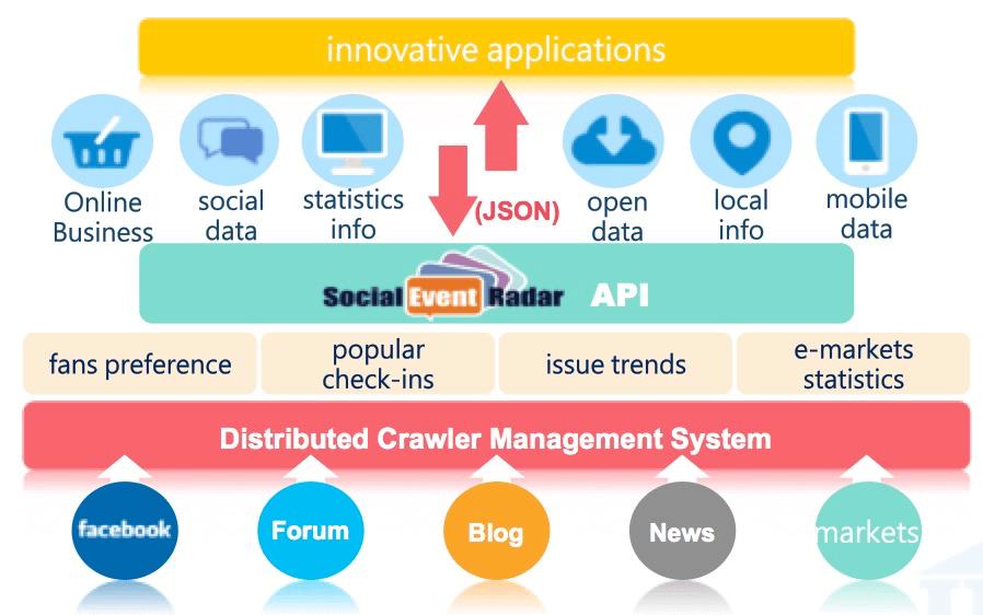 IDEAS,SER API,數據應用