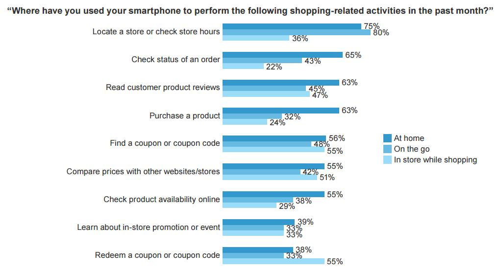 行動商務,電子商務,行動行銷,手機購物