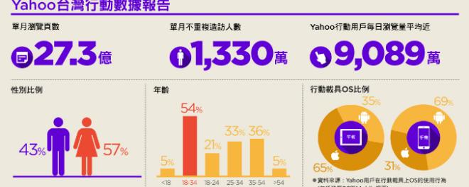 Yahoo,行動數據,數據報告