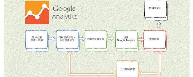 Google Analytics,網站分析,分析優化