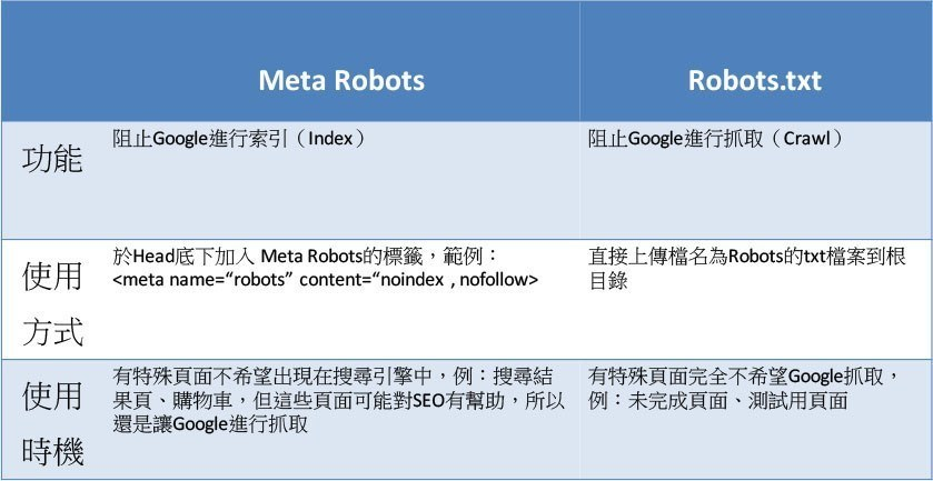 SEO,meta robots,Google