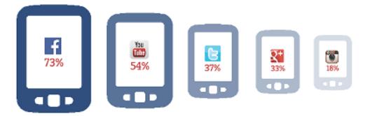 行動行銷,大數據,內容行銷,運動行銷