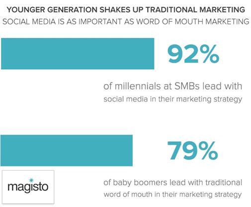 社群行銷,數位媒體,影音行銷