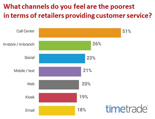 跨平台,個人化,消費者