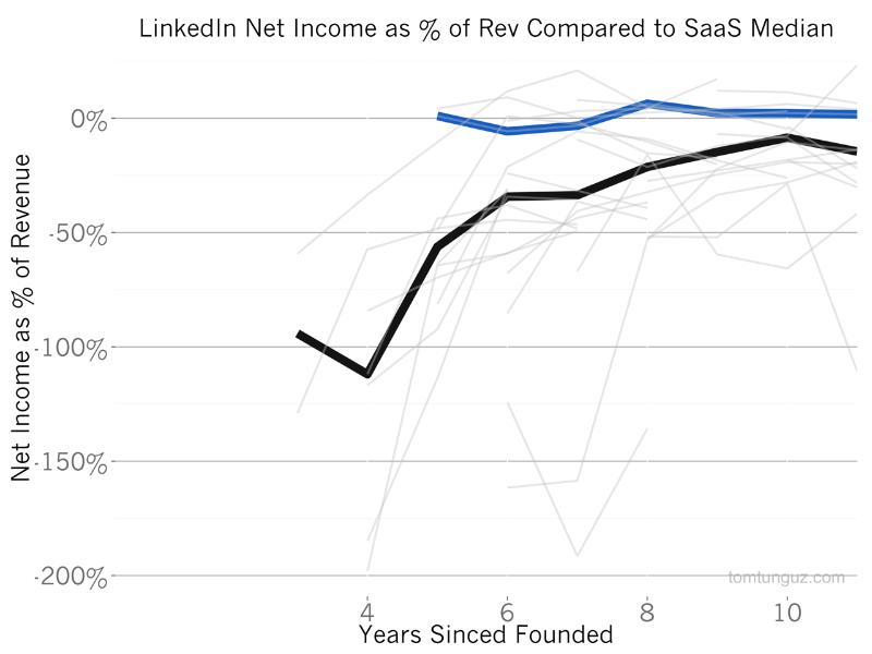 數據,變現,增長
