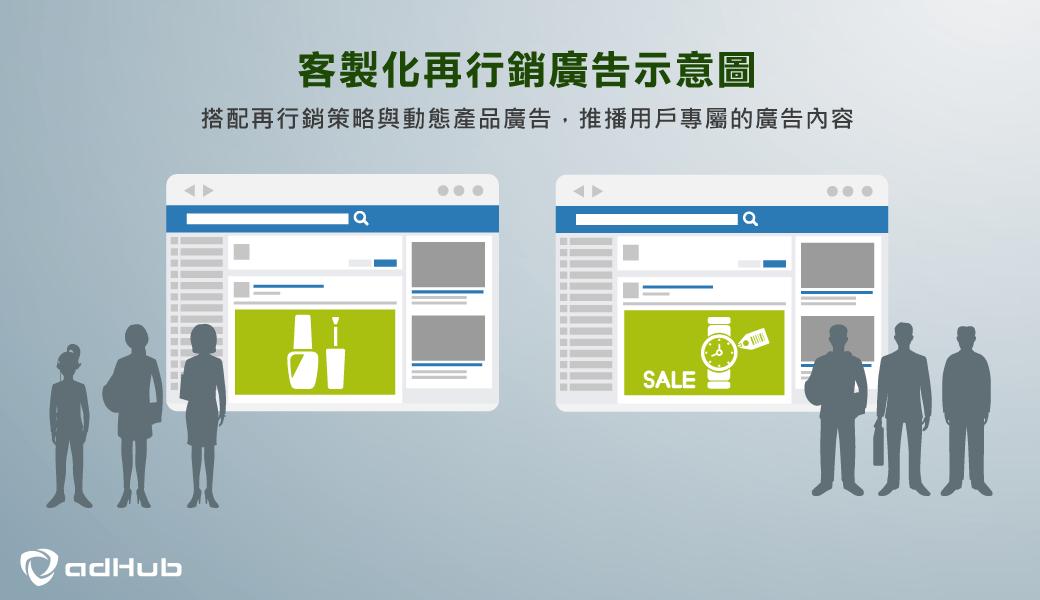 Facebook,數位廣告,數位媒體