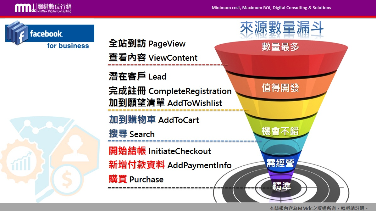 Google Analytics,AdWords,Facebook廣告