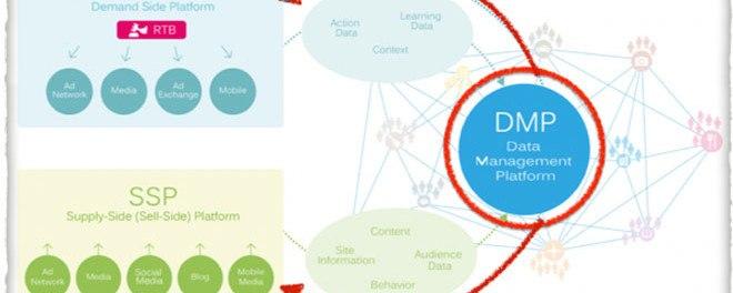 DMP,數位行銷,數位廣告
