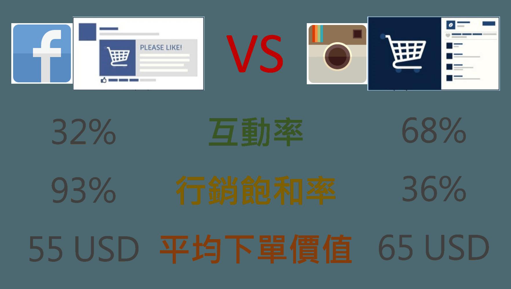 Instagram,Facebook,品牌行銷