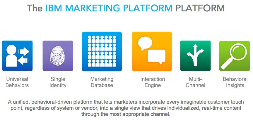 內容行銷,行銷工具,實用工具