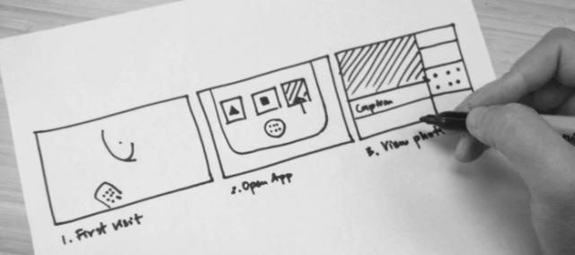 Sprint,設計敏捷方法,Google
