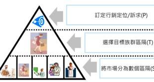 台灣就是輸在行銷