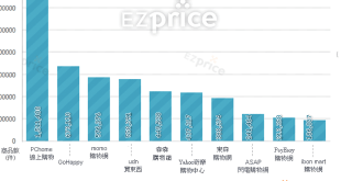 購物平台, 電子商務, B2C