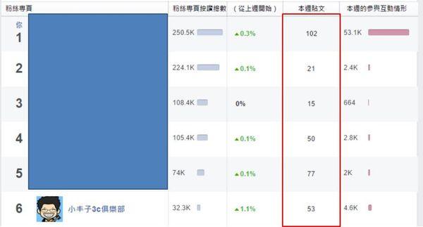 臉書,粉絲團,觸及率