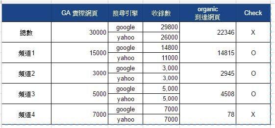 SEO,Google Analytic,優化成效