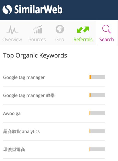 Google,關鍵字數據,SEO