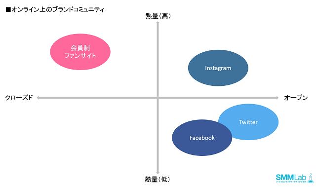 Instagram,Hashtag,社群口碑