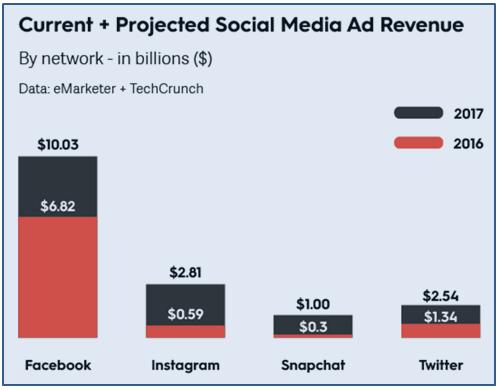 社群媒體,Instagram,Facebook