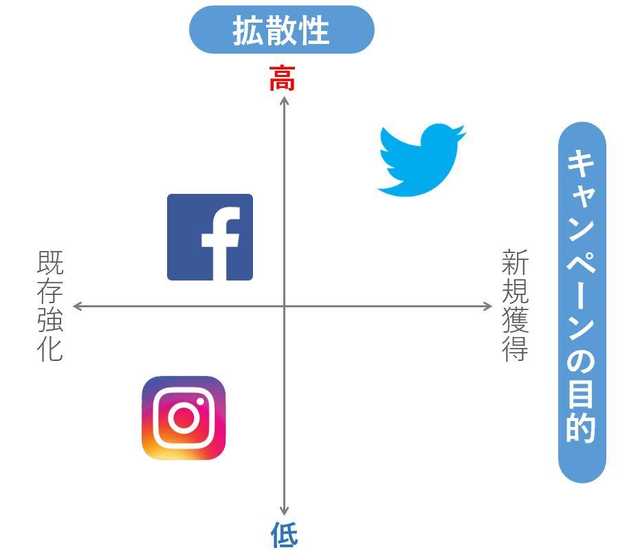 社群行銷, 內容行銷, 案例