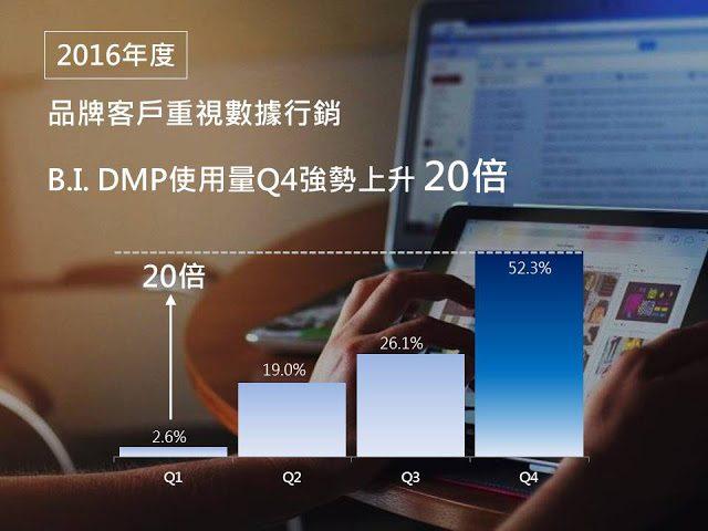 域動行銷, 數據分析, 管理平台