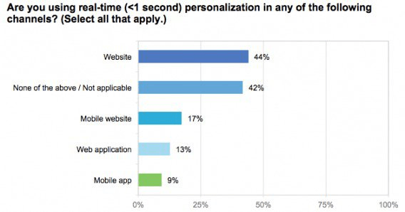 個人化行銷, 電商, 消費需求