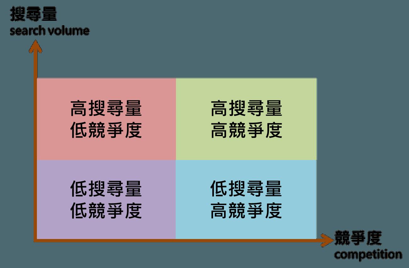 keyword_quadrant