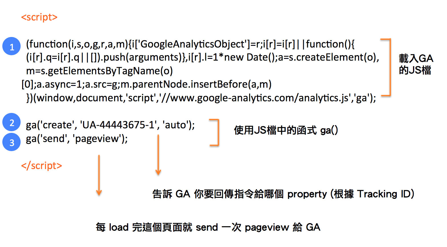 Breakdown-Google-Analytics-Tracking-Code