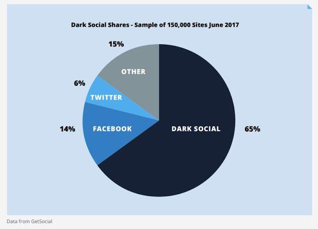 04 dark social
